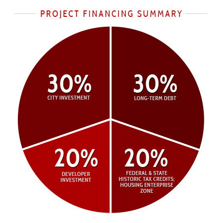 Project Financing Summary
